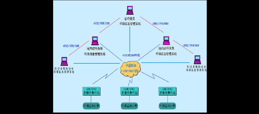环保行业物联网解决方案